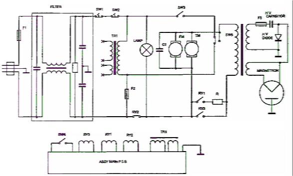 Рис. 3.37.  Принципиальная электрическая схема микроволновой печи М8145 Samsung.